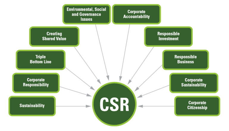 corporate social responsibilities Corporate social responsibility (csr) is frequently seen as the way that industry  integrates economic, social and environmental imperatives into their activities.