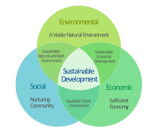 how to meet development needs